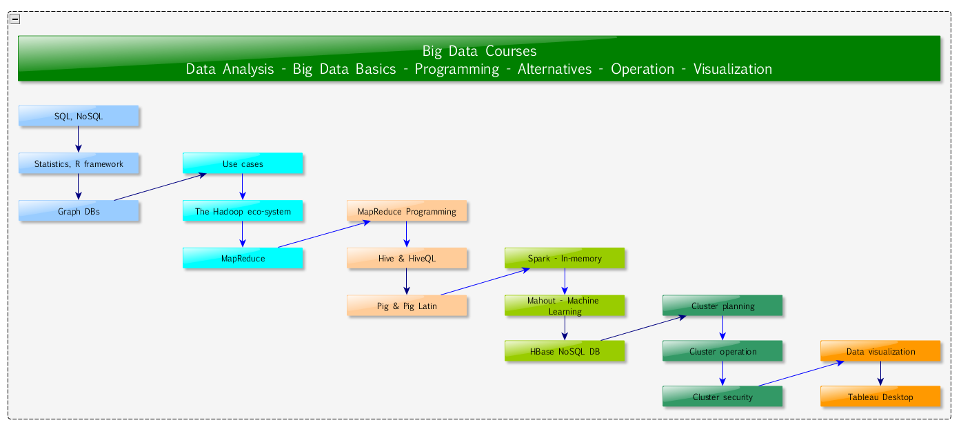 Big Data Course